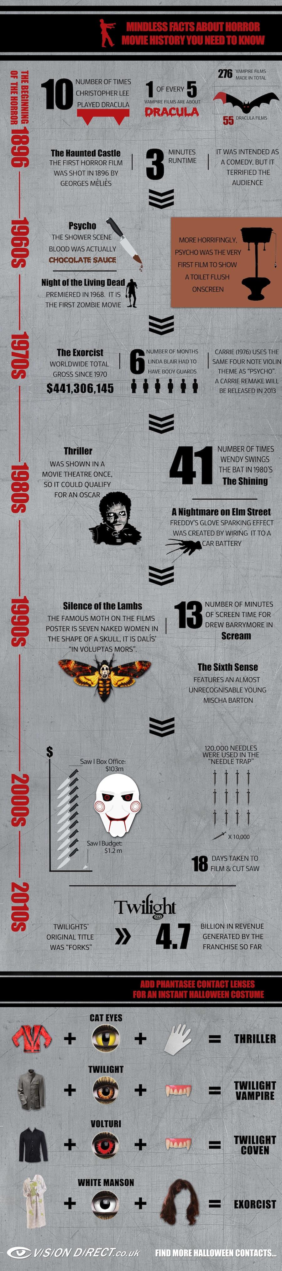 brainless halloween horror movie facts - Halloween Horror Movie Trivia
