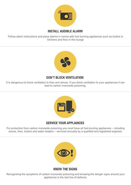 CO infographics