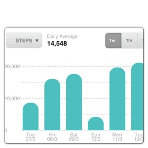 Fitbit Zip Weekly Steps Graph